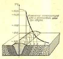Температура плавления металла при сварке