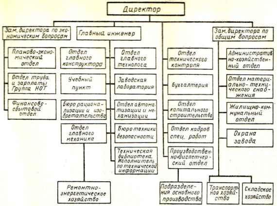 Схема управления заводом