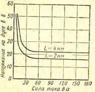 Фиг.1.Характеристики дуг