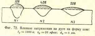 Фиг.72.Влияние напряжения на дуге на форму шва