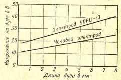 Фиг.2.Зависимость напряжения на дуге от длины дуги